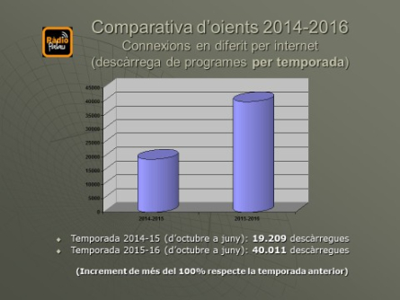 Comparativa descàrregues: Temporades 2014-2015 i 2015-2016.